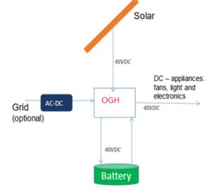 solar dc power